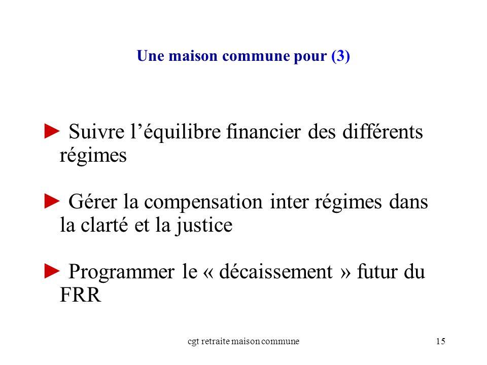 cgt retraite maison commune15 Suivre léquilibre financier des différents régimes Gérer la compensation inter régimes dans la clarté et la justice Programmer le « décaissement » futur du FRR Une maison commune pour (3)