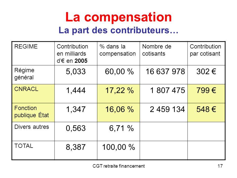 CGT retraite financement17 La compensation La part des contributeurs… REGIMEContribution en milliards d en 2005 % dans la compensation Nombre de cotis