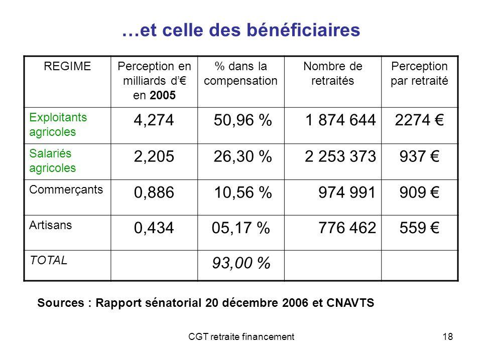 CGT retraite financement18 …et celle des bénéficiaires REGIMEPerception en milliards d en 2005 % dans la compensation Nombre de retraités Perception p