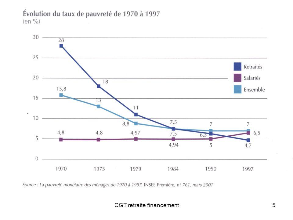 6 195919702000 5,40 %7,30 %12,60 % évolution de la part des dépenses de retraite en % du PIB Cette amélioration ne sest pas faite sans financement supplémentaire