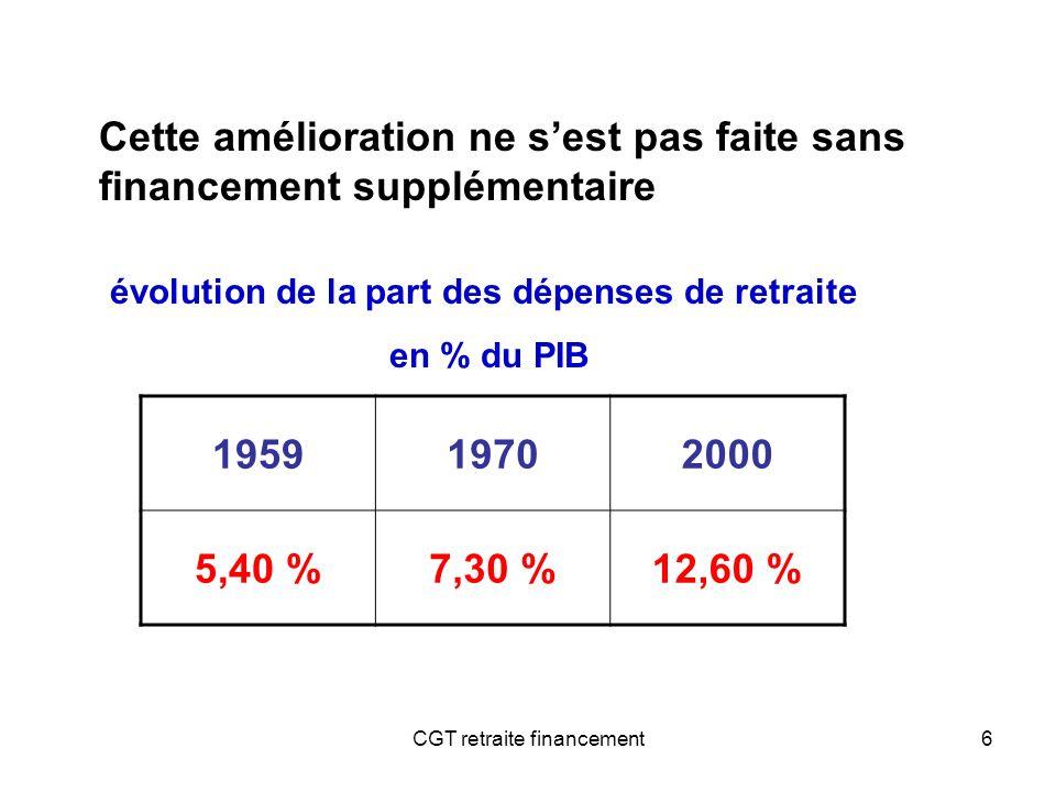 6 195919702000 5,40 %7,30 %12,60 % évolution de la part des dépenses de retraite en % du PIB Cette amélioration ne sest pas faite sans financement sup