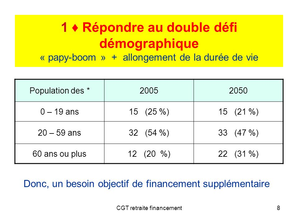 CGT retraite financement8 1 Répondre au double défi démographique « papy-boom » + allongement de la durée de vie Population des *20052050 0 – 19 ans15
