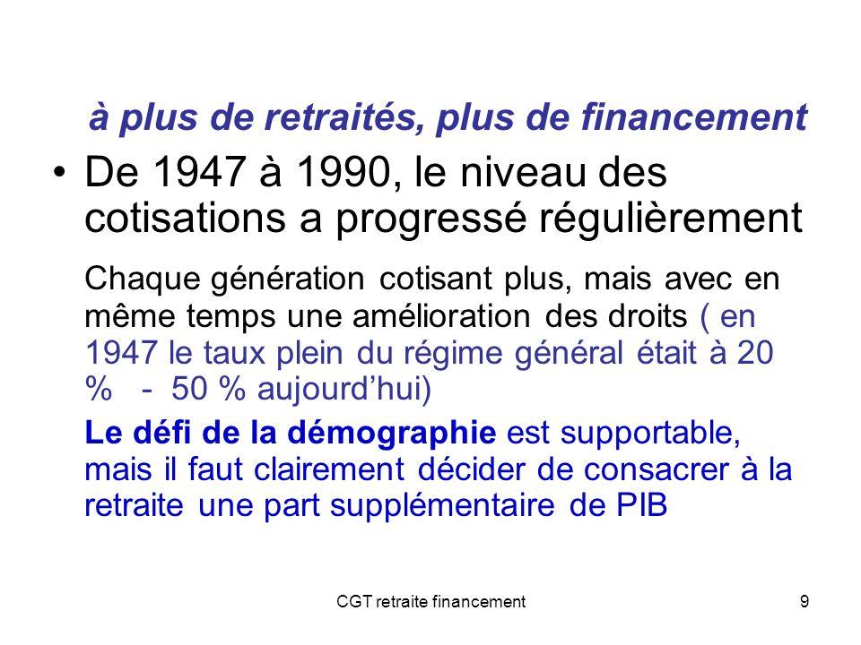 CGT retraite financement10 2 Mettre lemploi en priorité Cest avant tout le poids du chômage qui est à la source des difficultés de financement de la protection sociale –Il est indispensable dassurer une cohérence entre lobjectif plein emploi et le financement des retraites