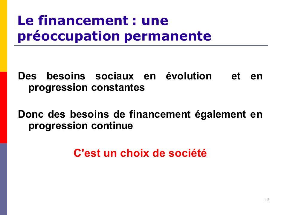 12 Le financement : une préoccupation permanente Des besoins sociaux en évolution et en progression constantes Donc des besoins de financement également en progression continue C est un choix de société