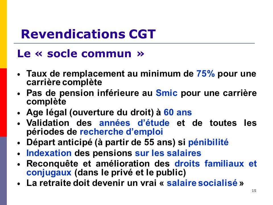 15 Revendications CGT Le « socle commun » Taux de remplacement au minimum de 75% pour une carrière complète Pas de pension inférieure au Smic pour une