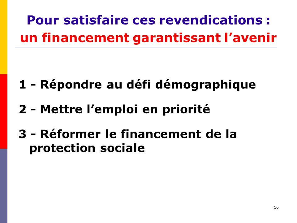 16 Pour satisfaire ces revendications : un financement garantissant lavenir 1 - Répondre au défi démographique 2 - Mettre lemploi en priorité 3 - Réfo