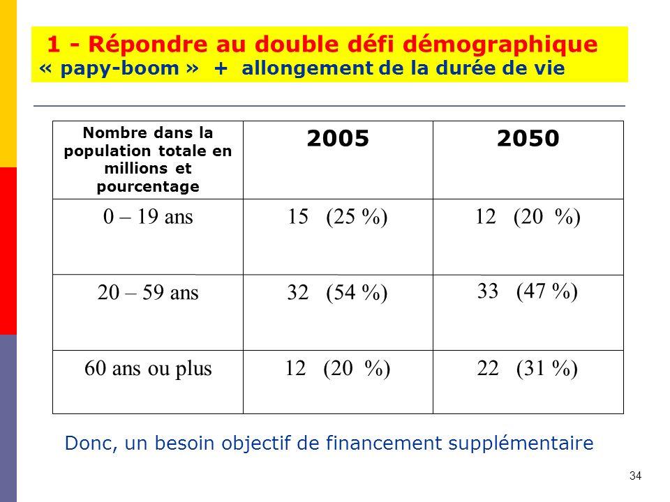 1 - Répondre au double défi démographique « papy-boom » + allongement de la durée de vie Nombre dans la population totale en millions et pourcentage 20052050 0 – 19 ans15 (25 %)12 (20 %) 20 – 59 ans32 (54 %) 33 (47 %) 60 ans ou plus12 (20 %)22 (31 %) Donc, un besoin objectif de financement supplémentaire 17 34