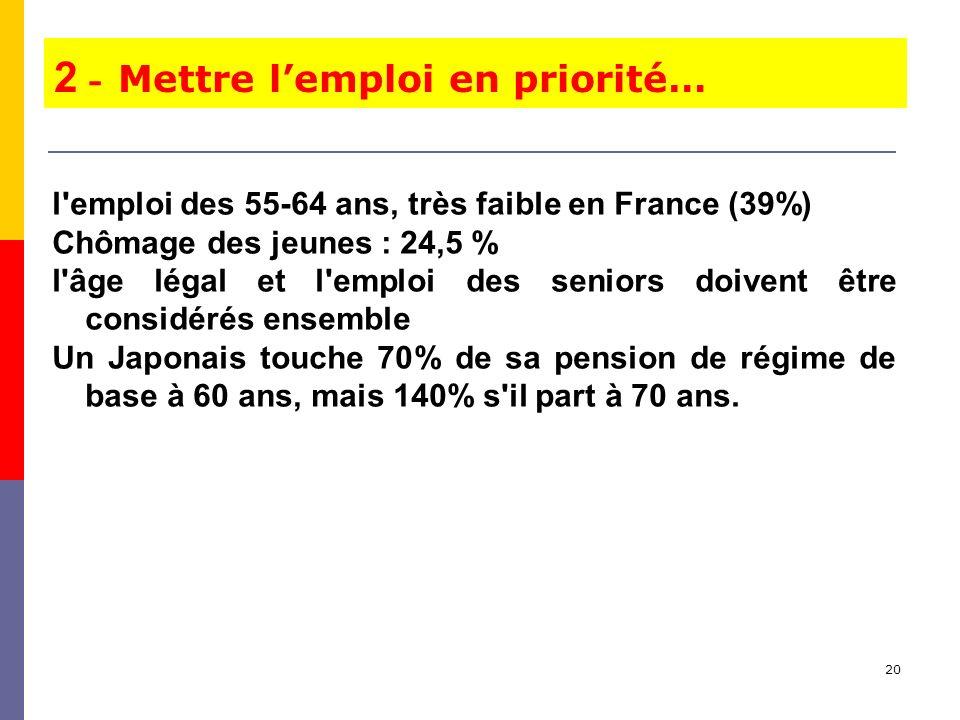 20 l emploi des 55-64 ans, très faible en France (39%) Chômage des jeunes : 24,5 % l âge légal et l emploi des seniors doivent être considérés ensemble Un Japonais touche 70% de sa pension de régime de base à 60 ans, mais 140% s il part à 70 ans.
