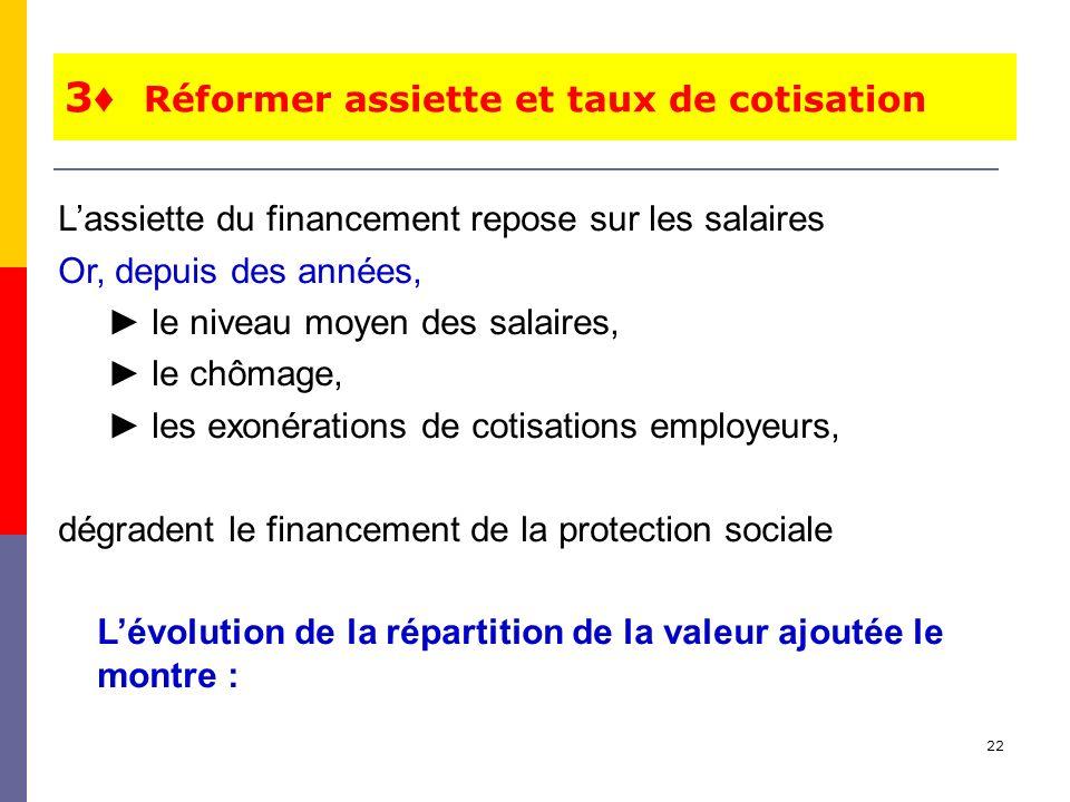 22 Lassiette du financement repose sur les salaires Or, depuis des années, le niveau moyen des salaires, le chômage, les exonérations de cotisations e