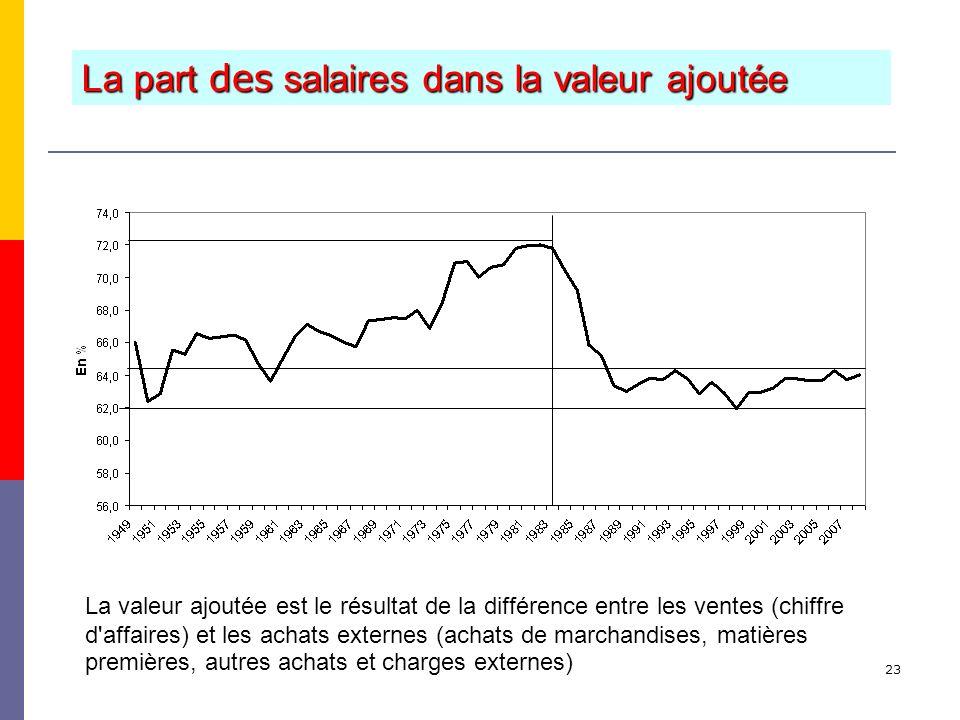 23 La part des salaires dans la valeur ajoutée La valeur ajoutée est le résultat de la différence entre les ventes (chiffre d affaires) et les achats externes (achats de marchandises, matières premières, autres achats et charges externes)