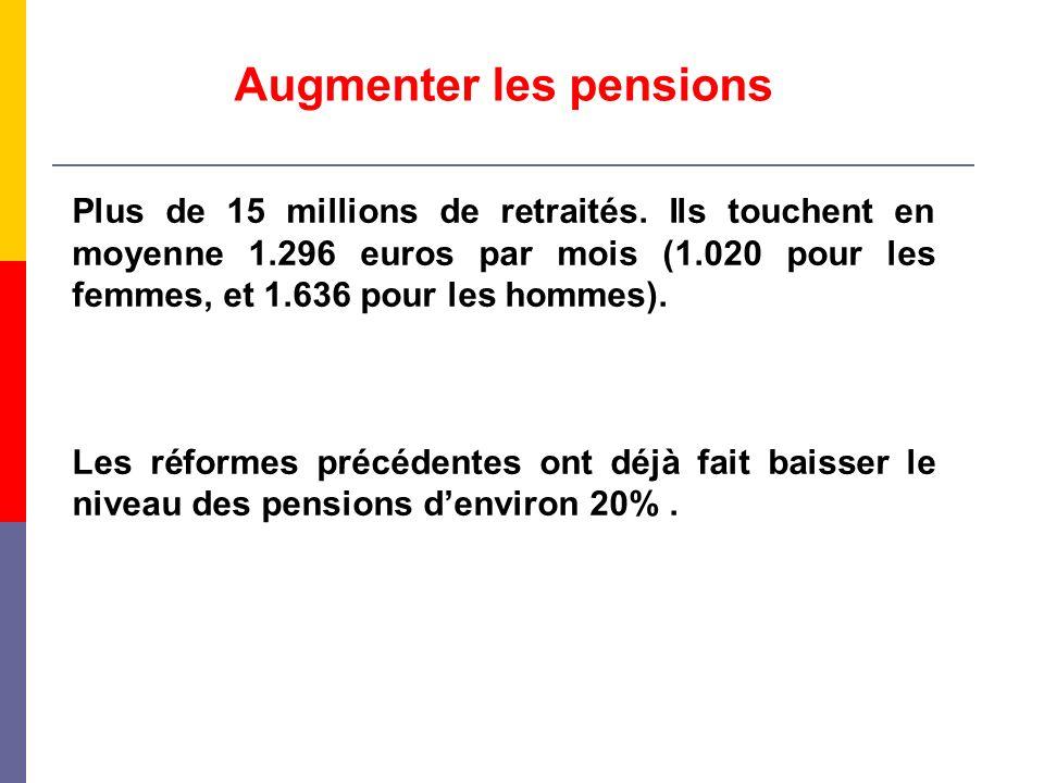 Augmenter les pensions Plus de 15 millions de retraités. Ils touchent en moyenne 1.296 euros par mois (1.020 pour les femmes, et 1.636 pour les hommes