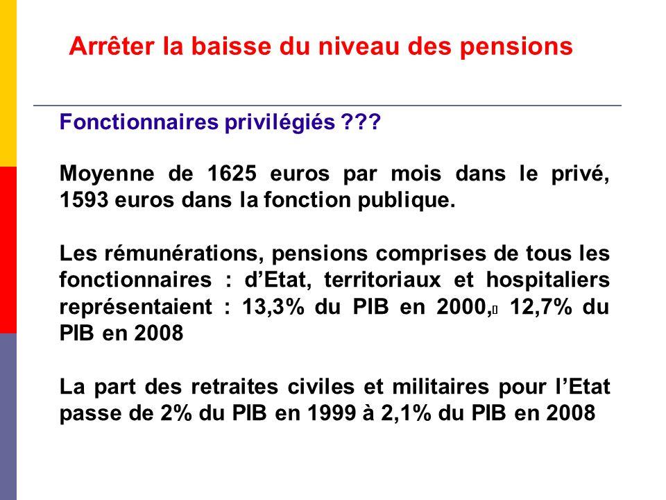 Arrêter la baisse du niveau des pensions Fonctionnaires privilégiés ??? Moyenne de 1625 euros par mois dans le privé, 1593 euros dans la fonction publ
