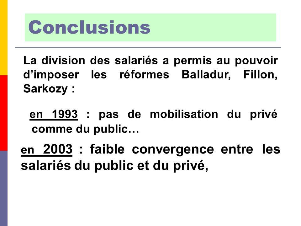 La division des salariés a permis au pouvoir dimposer les réformes Balladur, Fillon, Sarkozy : en 2003 : faible convergence entre les salariés du public et du privé, Conclusions en 1993 : pas de mobilisation du privé comme du public…