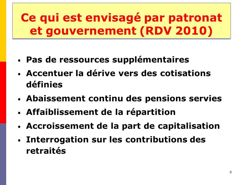 6 Ce qui est envisagé par patronat et gouvernement (RDV 2010) Pas de ressources supplémentaires Accentuer la dérive vers des cotisations définies Abaissement continu des pensions servies Affaiblissement de la répartition Accroissement de la part de capitalisation Interrogation sur les contributions des retraités