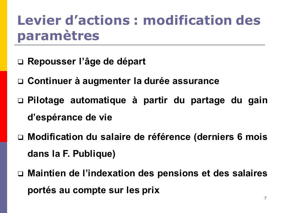 7 Levier dactions : modification des paramètres Repousser lâge de départ Continuer à augmenter la durée assurance Pilotage automatique à partir du partage du gain despérance de vie Modification du salaire de référence (derniers 6 mois dans la F.