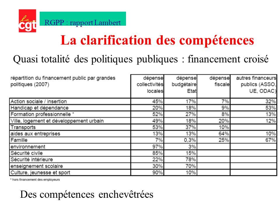 Quasi totalité des politiques publiques : financement croisé La clarification des compétences RGPP : rapport Lambert Des compétences enchevêtrées