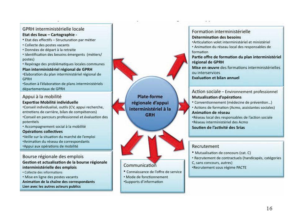 DDI La Charte de gestion des DDI en date du 5 janvier 2010 Trois objectifs * 1/ Donner aux préfets, directeurs DDI, agents, une visibilité globale sur les règles de gestion en gestion des ressources humaines * 2/ Concilier le rôle de gestion de proximité, le fonctionnement quotidien et les gestions statutaires qui demeurent * 3/ Identifier les actes de gestion pour un travail dharmonisation Trois parties * 1 ère : Principes retenus en GRH, modalités retenues en dialogue social * 2 ème : Conditions demplois et de travail notamment de proximité * 3 ème : Conditions dorganisation du dialogue de gestion budgétaire entre Ministère AC-DREAL-Préfectures départements-DDI 17