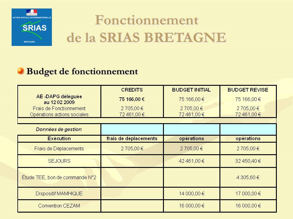Fonctionnement de la SRIAS BRETAGNE Budget de fonctionnement