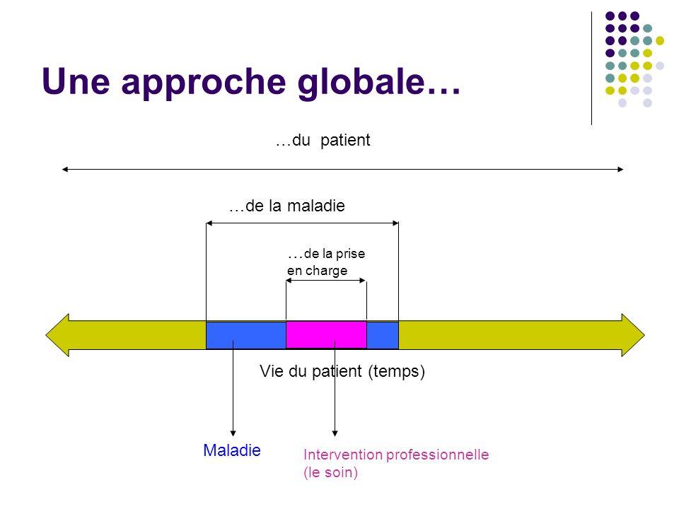 Une approche globale… …du patient Vie du patient (temps) …de la maladie … de la prise en charge Maladie Intervention professionnelle (le soin)