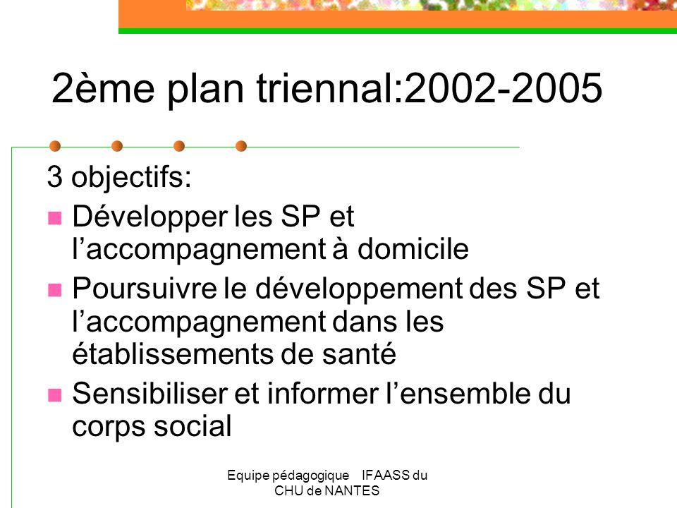 Equipe pédagogique IFAASS du CHU de NANTES 2ème plan triennal:2002-2005 3 objectifs: Développer les SP et laccompagnement à domicile Poursuivre le dév