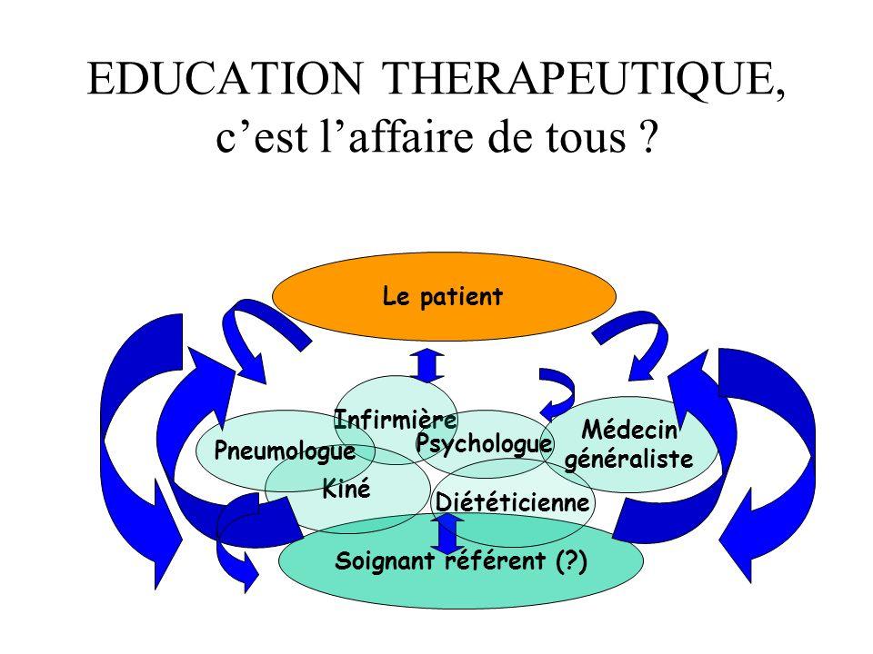 EDUCATION THERAPEUTIQUE, cest laffaire de tous ? … pour un cumul et une mutualisation des compétences ! Le patient Infirmière Soignant référent (?) Ki
