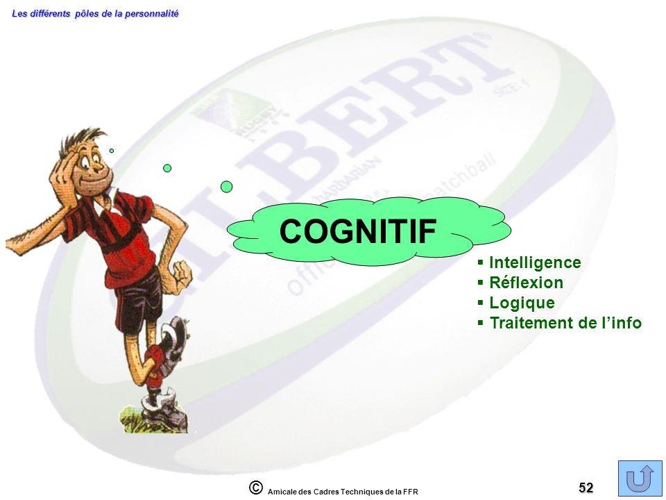 © Amicale des Cadres Techniques de la FFR 52 COGNITIF Intelligence Réflexion Logique Traitement de linfo Les différents pôles de la personnalité