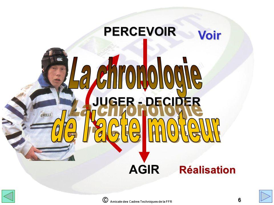 © Amicale des Cadres Techniques de la FFR 6 PERCEVOIR JUGER - DECIDER AGIR Voir Réalisation