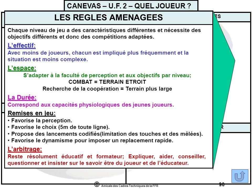 © Amicale des Cadres Techniques de la FFR 90 LES DIFFERENTS PLANS DE LA PERSONNALITESLES REGLES AMENAGEES CHRONOLOGIES DE LACTE MOTEUR CONNAISSANCE DU
