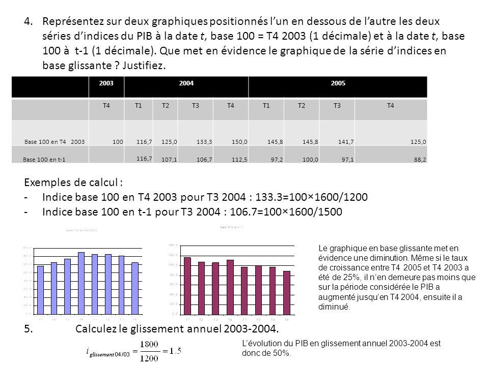 4.Représentez sur deux graphiques positionnés lun en dessous de lautre les deux séries dindices du PIB à la date t, base 100 = T4 2003 (1 décimale) et à la date t, base 100 à t-1 (1 décimale).
