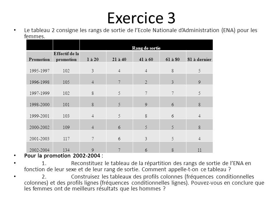 Exercice 3 Le tableau 2 consigne les rangs de sortie de lEcole Nationale dAdministration (ENA) pour les femmes. Pour la promotion 2002-2004 : 1. Recon