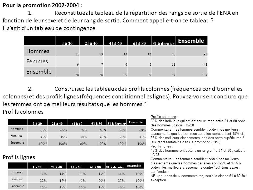 Pour la promotion 2002-2004 : 1. Reconstituez le tableau de la répartition des rangs de sortie de lENA en fonction de leur sexe et de leur rang de sor