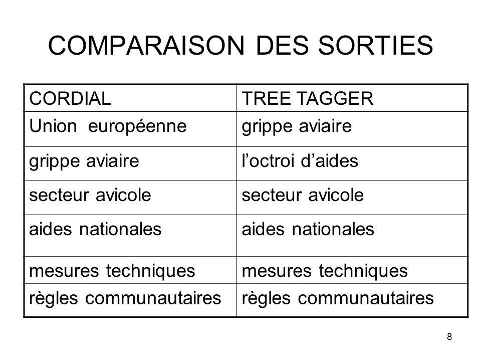 8 COMPARAISON DES SORTIES CORDIALTREE TAGGER Union européennegrippe aviaire loctroi daides secteur avicole aides nationales mesures techniques règles