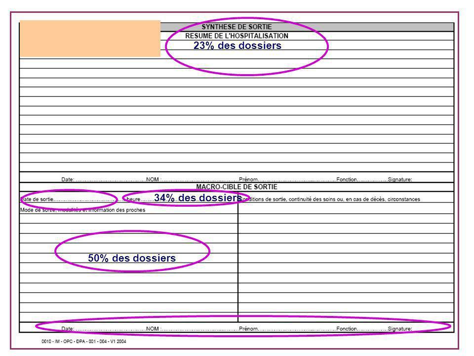 chu nantes14 ATTENTION aux abréviations équivoques Le motif dhospitalisation doit être écrit en toutes lettres 30% des dossiers 16% des dossiers Coule