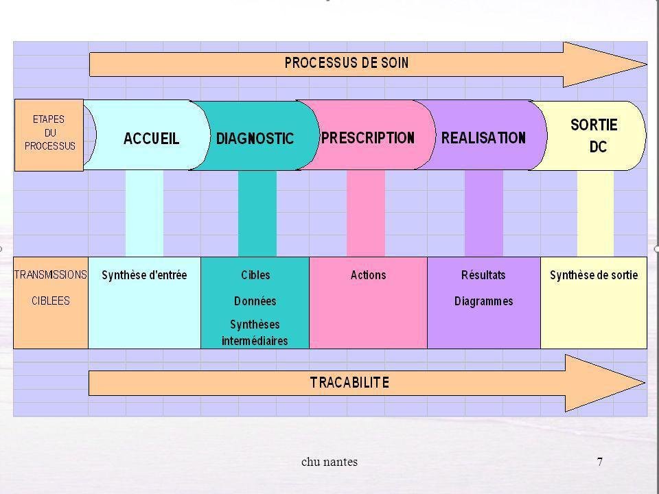 chu nantes6 Le processus de soin consiste Le processus de soin consiste en la prise en charge du patient par une équipe pluriprofessionnelle, par une