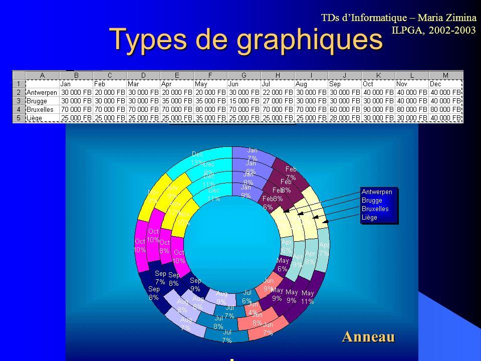Personnaliser un graphique... En plus du graphique, Excel affiche une barre d'outils Graphique spécifique. Pour chaque élément sélectionné, vous pouve