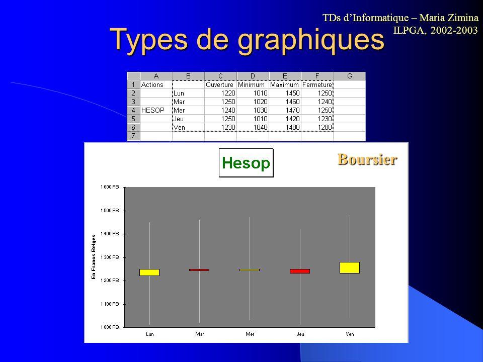 Types de graphiques Anneau TDs dInformatique – Maria Zimina ILPGA, 2002-2003