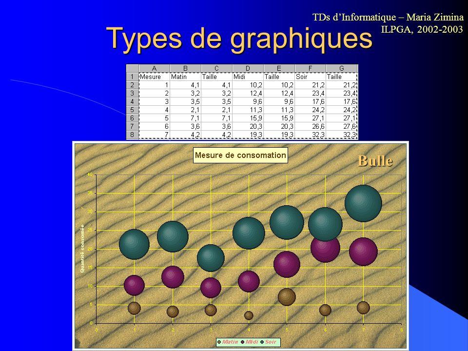 Types de graphiques Boursier TDs dInformatique – Maria Zimina ILPGA, 2002-2003