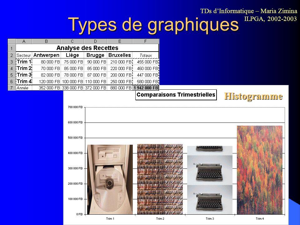 Types de graphiques Bulle TDs dInformatique – Maria Zimina ILPGA, 2002-2003