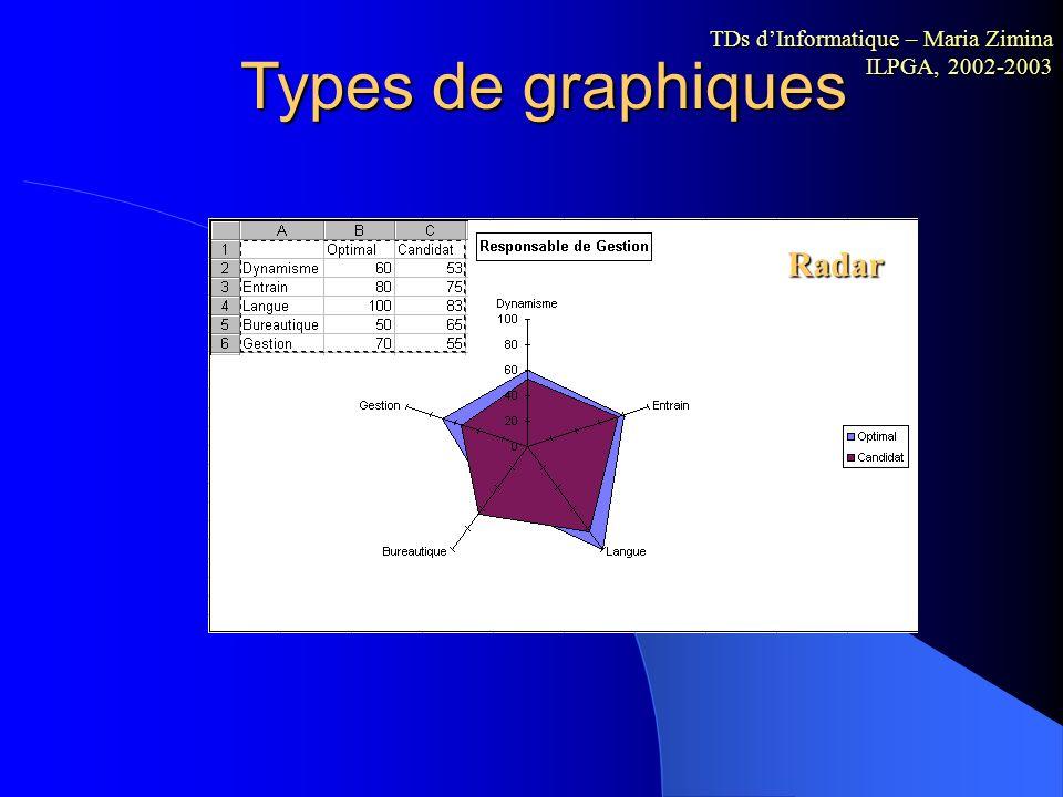 Types de graphiques Histogramme TDs dInformatique – Maria Zimina ILPGA, 2002-2003