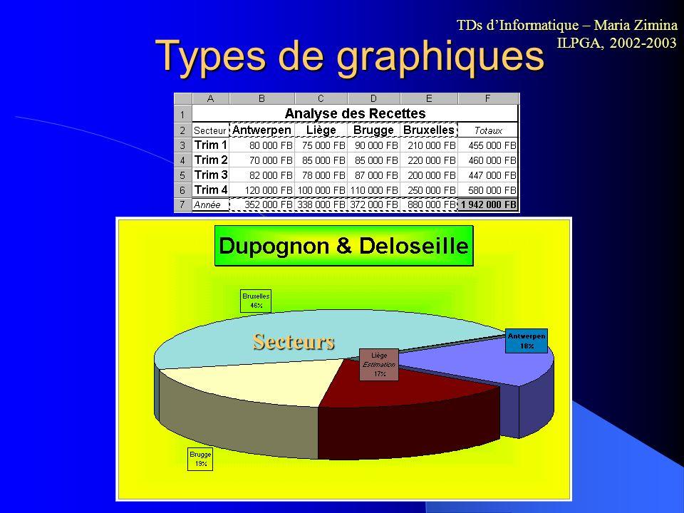Types de graphiques Radar Radar TDs dInformatique – Maria Zimina ILPGA, 2002-2003
