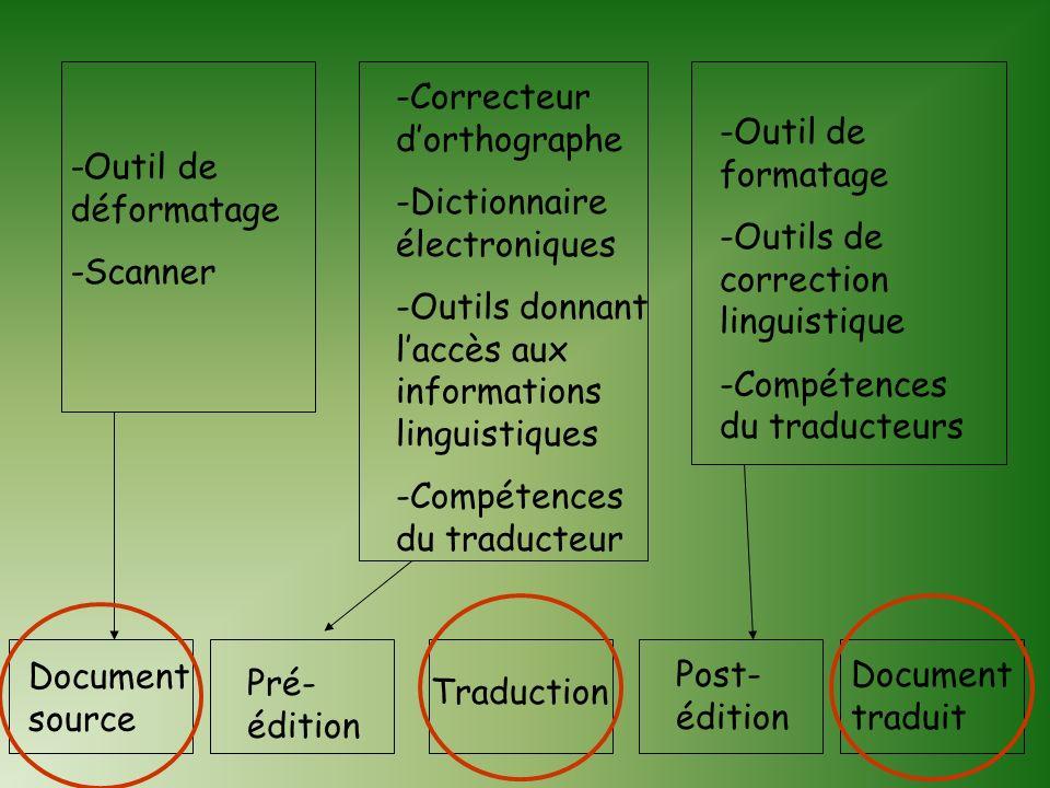 Les programmes de traduction sont de deux types: Lapproche à langue pivot Lapproche à transfert Systèmes commercialisés: Traducteurs électroniques de
