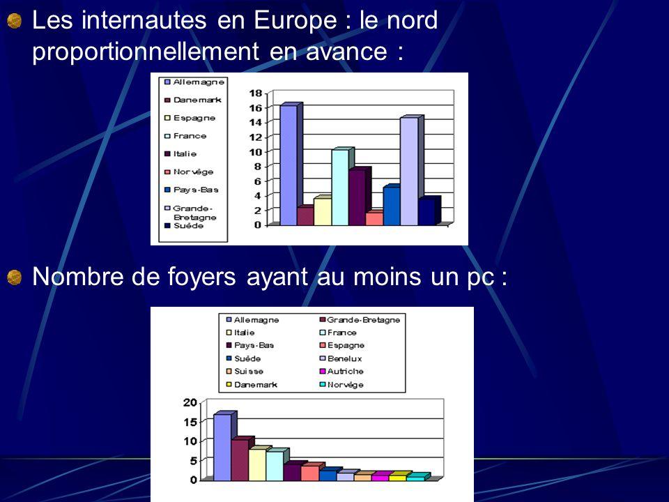 Usagers dInternet selon les catégories socio- professionnelles :