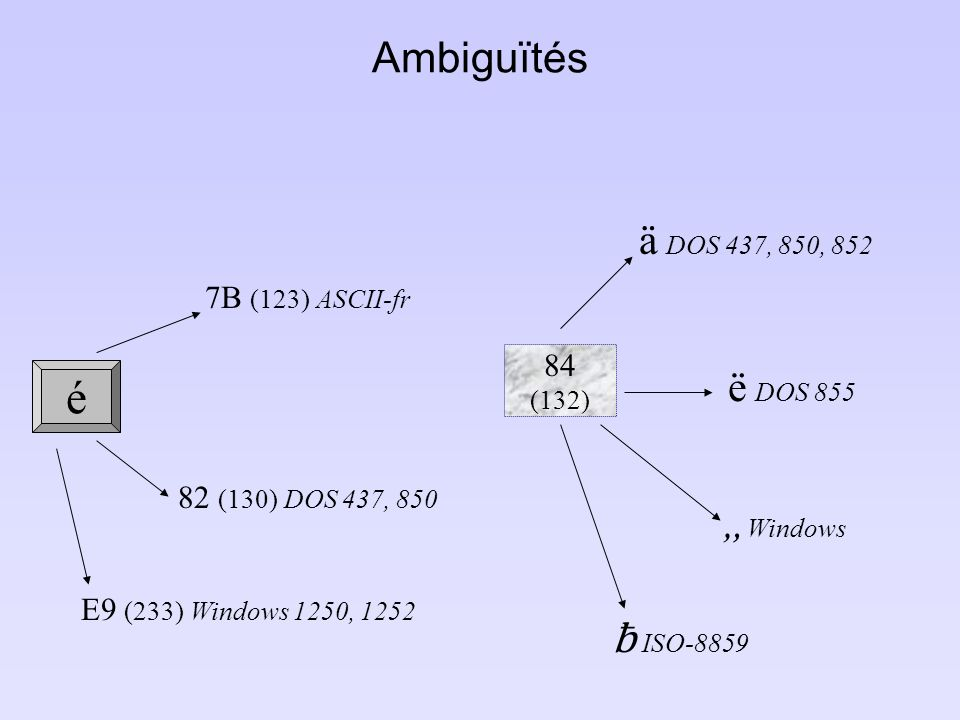 é Ambiguïtés 7B (123) ASCII-fr 82 (130) DOS 437, 850 E9 (233) Windows 1250, 1252 84 (132) ä DOS 437, 850, 852 ë DOS 855 Windows ƀ ISO-8859