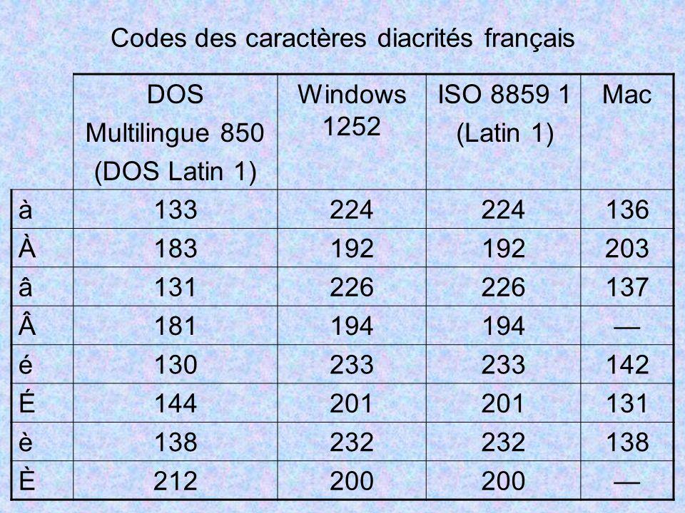 Codes des caractères diacrités français DOS Multilingue 850 (DOS Latin 1) Windows 1252 ISO 8859 1 (Latin 1) Mac à 133224 136 À 183192 203 â 131226 137 Â 181194 é 130233 142 É 144201 131 è 138232 138 È 212200