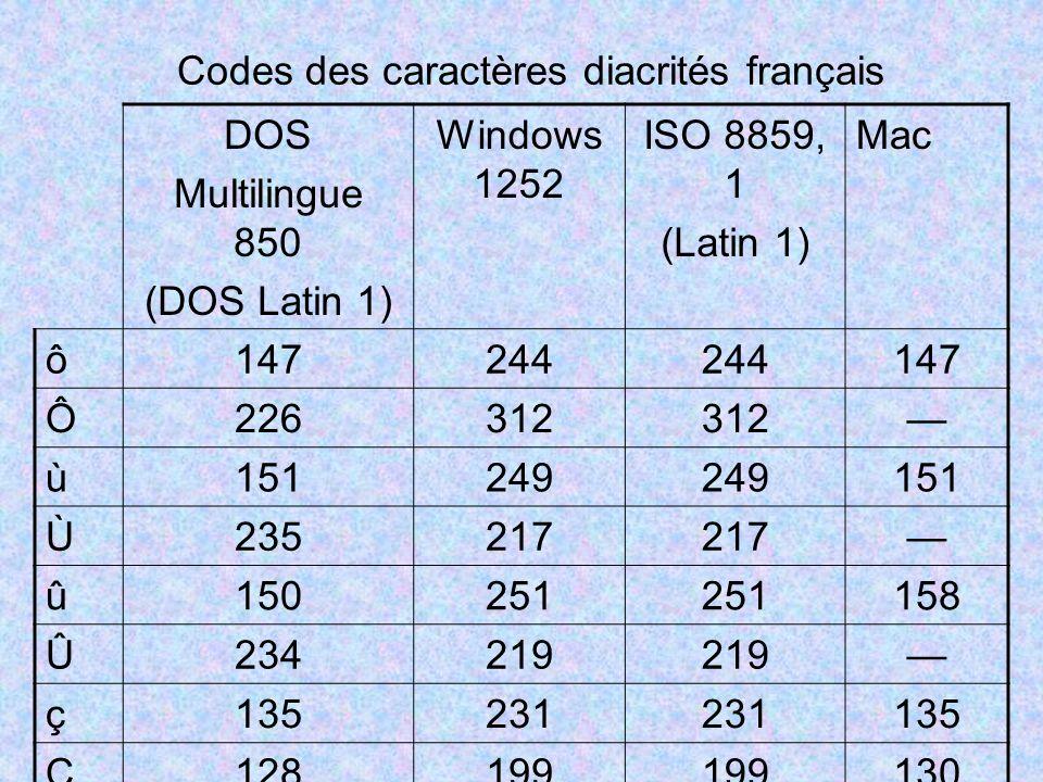 Codes des caractères diacrités français DOS Multilingue 850 (DOS Latin 1) Windows 1252 ISO 8859, 1 (Latin 1) Mac ô 147244 147 Ô 226312 ù 151249 151 Ù 235217 û 150251 158 Û 234219 ç 135231 135 Ç 128199 130