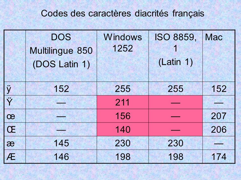 Codes des caractères diacrités français DOS Multilingue 850 (DOS Latin 1) Windows 1252 ISO 8859, 1 (Latin 1) Mac ÿ 152255 152 Ÿ 211 œ 156207 Œ 140206 æ 145230 Æ 146198 174
