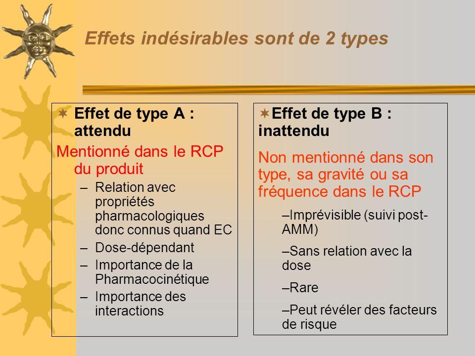 Effets indésirables sont de 2 types Effet de type A : attendu Mentionné dans le RCP du produit –Relation avec propriétés pharmacologiques donc connus