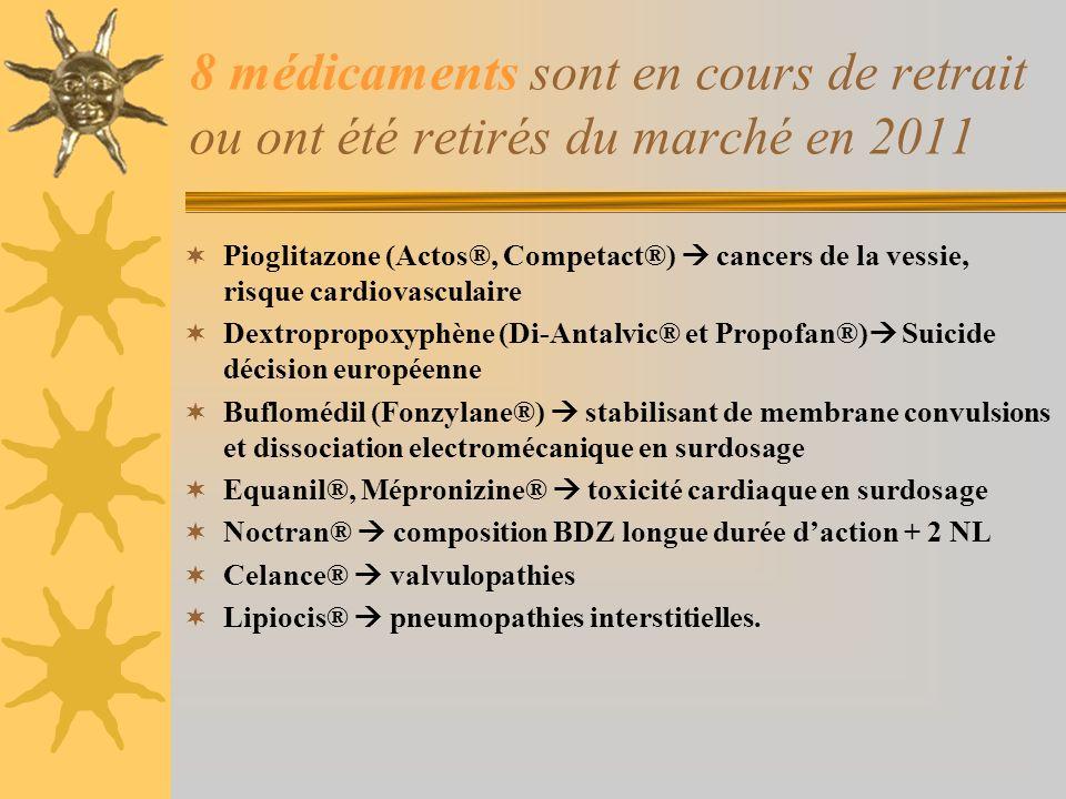 8 médicaments sont en cours de retrait ou ont été retirés du marché en 2011 Pioglitazone (Actos®, Competact®) cancers de la vessie, risque cardiovascu