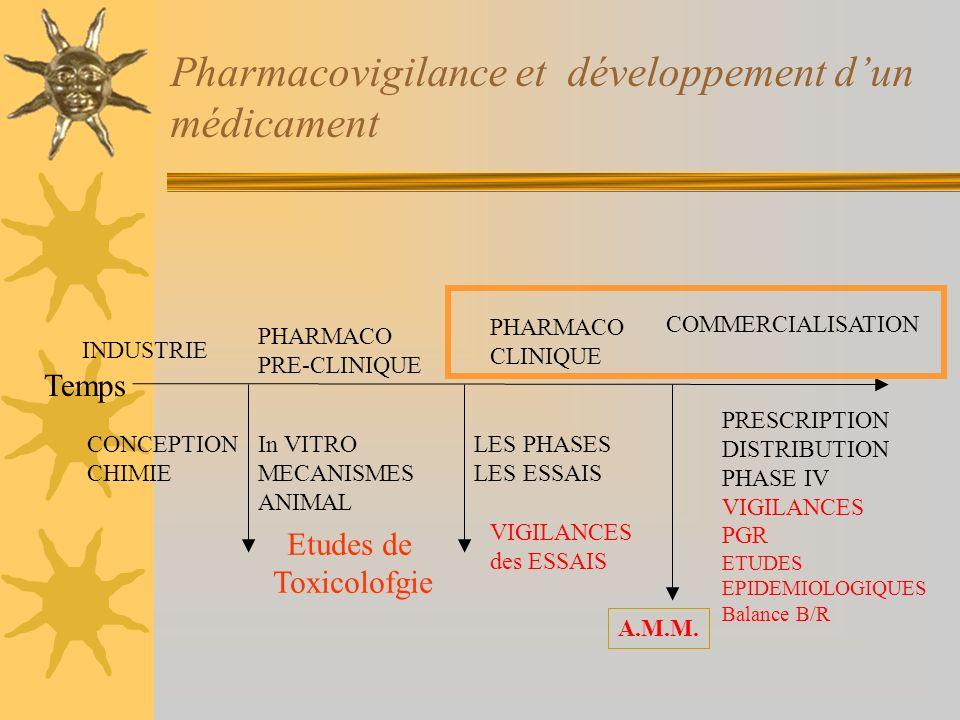 Pharmacovigilance et développement dun médicament INDUSTRIE PHARMACO PRE-CLINIQUE PHARMACO CLINIQUE COMMERCIALISATION CONCEPTION CHIMIE In VITRO MECAN
