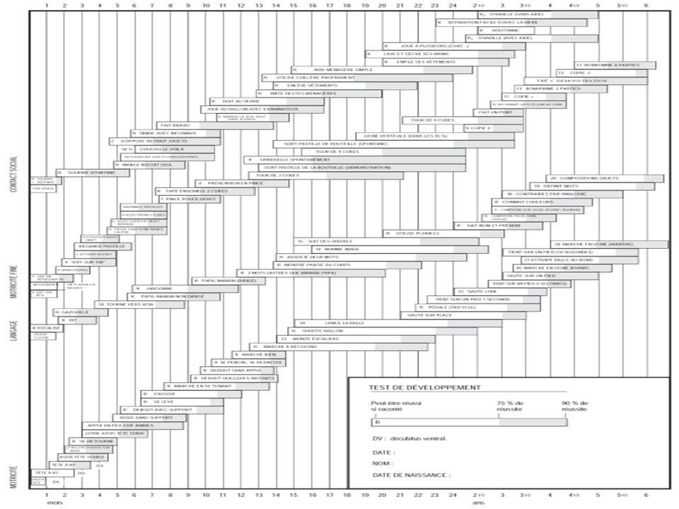 Syndrome de Prader- Willy Hypotonie néonatale avec troubles de la succion déglutition Dysmorphie, Obésité, hyperphagie Hypoplasie des organes génitaux, Diagnostic en biologie moléculaire